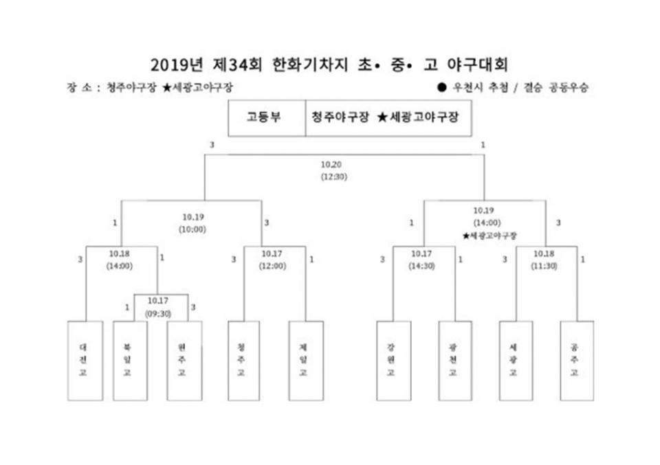 [한화기] 이제부터는 지역대회 … '제34회 한화기차지' 총 9팀 참가 17일 Start!